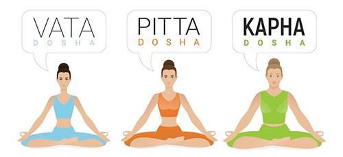 Prakriti (Test de Constitución Física)